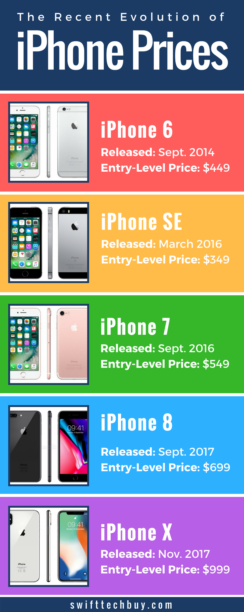 Which Is Better Carrier Or Apple Iphone Insurance Swift Tech Buy